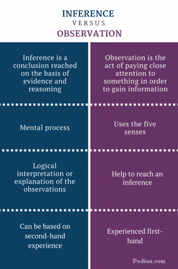 Difference-Between-Inference-and-Observation-infographic-678x1024.png.3172ccb4a6bd3a300e238a9b150cba5b.png