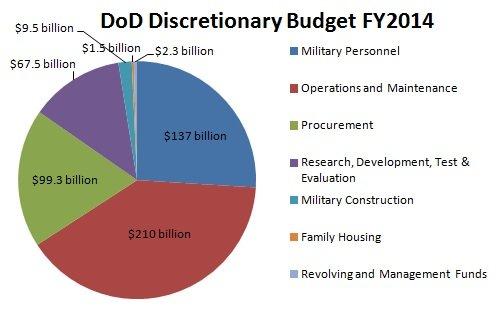 dod-budget-fy2014.jpg