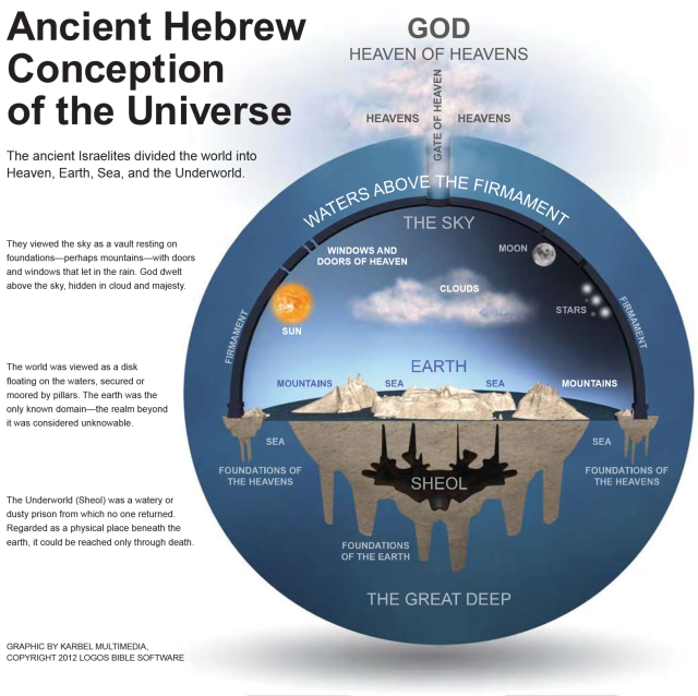 Ancient-Hebrew-view-of-universe.png.ecf6c5348ae1ed08a0c95e30e7a8366a.png