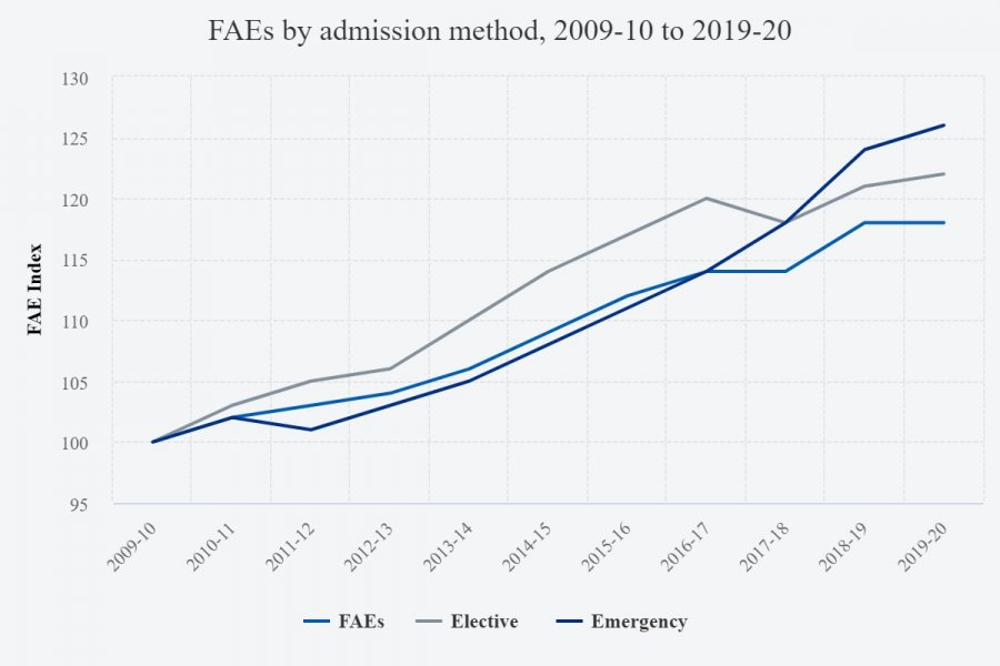 faes-by-admission-method.jpeg