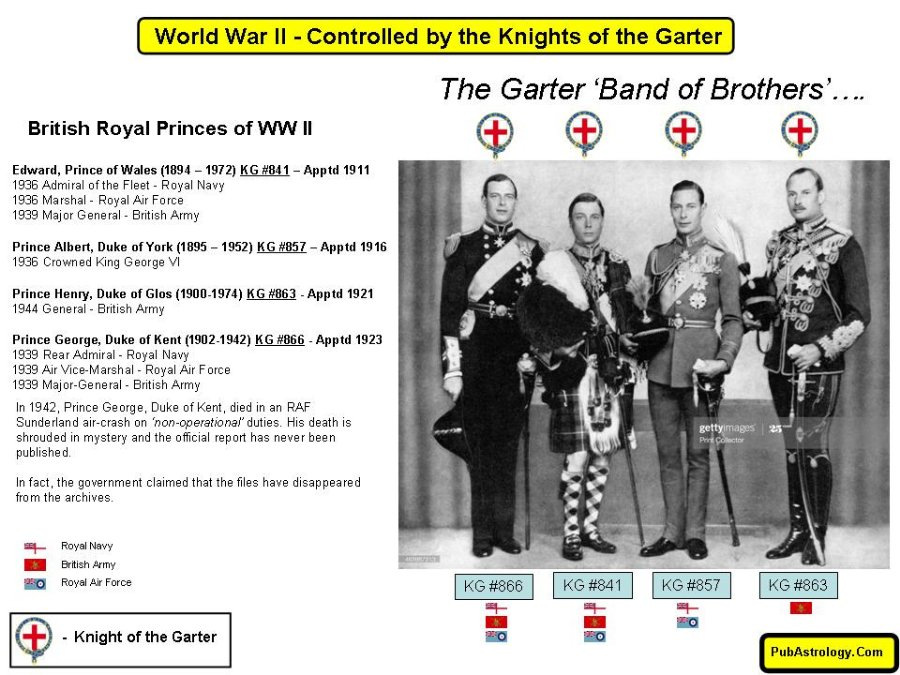 https://pubastrology.com/new-world-order-of-the-knights-of-the-garter/
