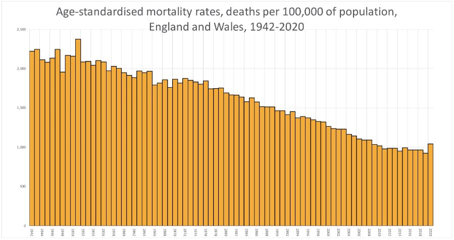 Age-standardised-mortality-1942-2020-.jpg.c3a400b90124b3a06bead8a1c9de6b78.jpg