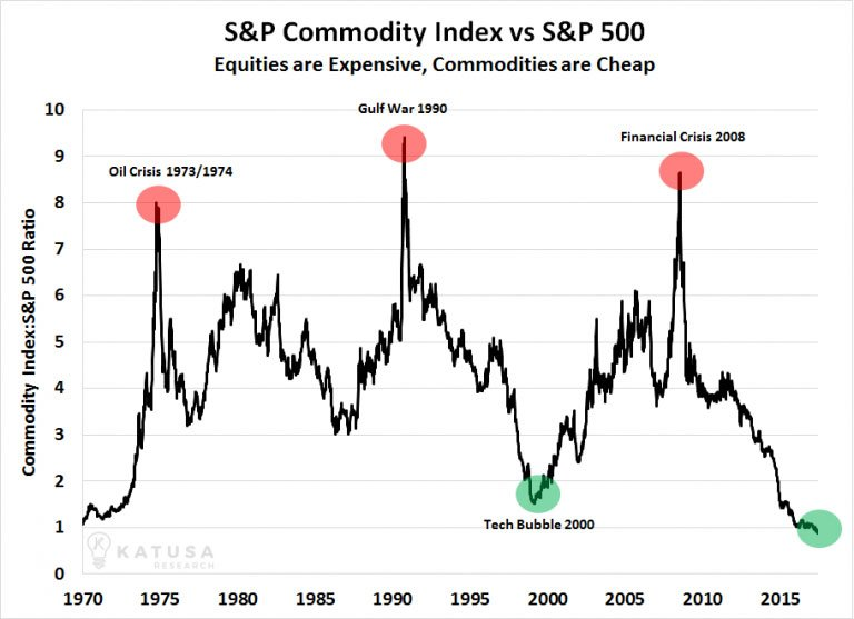 SP-Commodity-Index-vs-SP-500-Equities-Are-Expensive-Commodities-are-Cheap.jpg