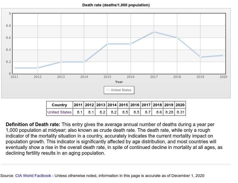 1788303392_Screenshot_2021-03-01UnitedStates-Deathrate-HistoricalDataGraphsperYear.png.53585ccf39fef7220eeef4faccb8c098.png