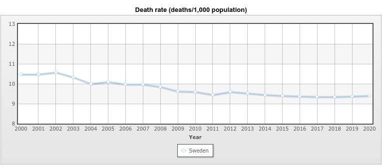 387633384_Screenshot_2021-03-01Sweden-Deathrate-HistoricalDataGraphsperYear.png.db1157159911befb6a5c8006757213d4.png