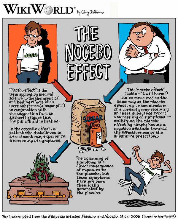 Nocebo_WikiWorld.png