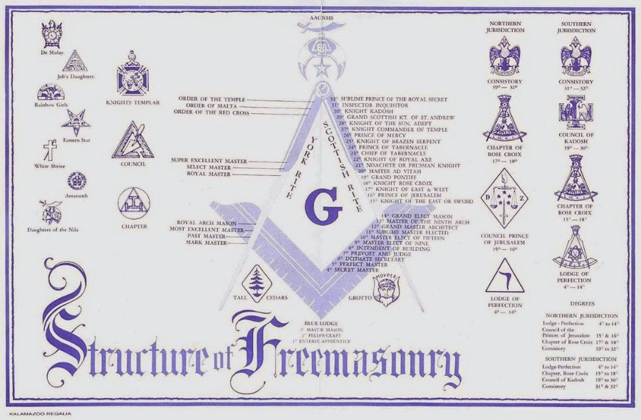 Freemasonry_Structure_by_sandokanmx.jpg.846ea09f905048a58d7e4459dbdb3c7b.jpg