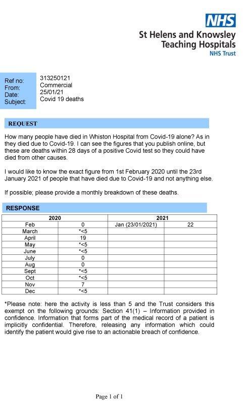 COVID 19 - FOI Request Response 313250121 Covid Deaths.jpg